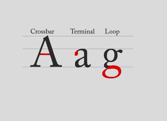 Crossbar, Terminal, Loop