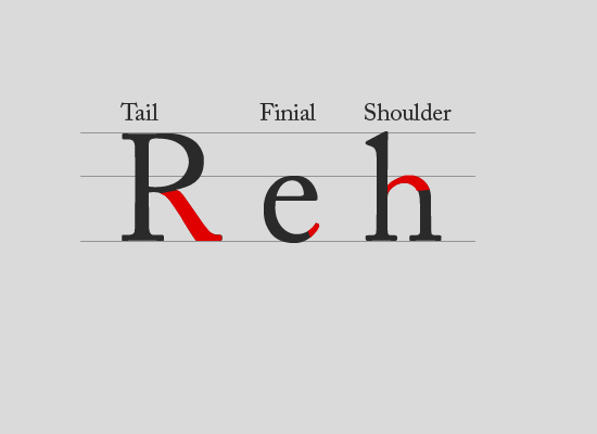 Tail, finial, shoulder
