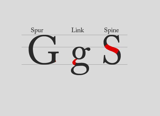 Spur, Link, Spine